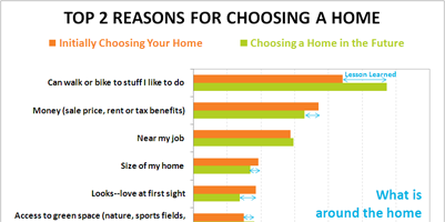 Why people choose a home