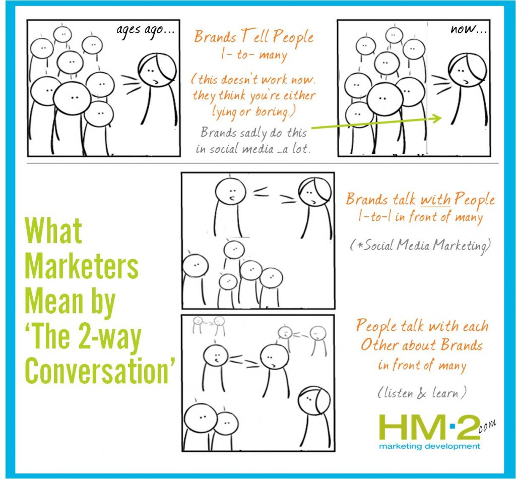 2 way conversation 1024x950 Social Media Marketing & the 2 way conversation...with pictures.